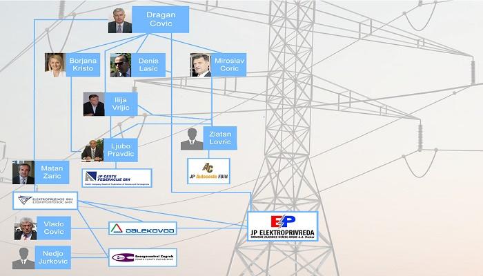 Namještanje tendera: Gilja i Žarić u Čovićevom strujnom kolu vrijednom 20 miliona KM godišnje